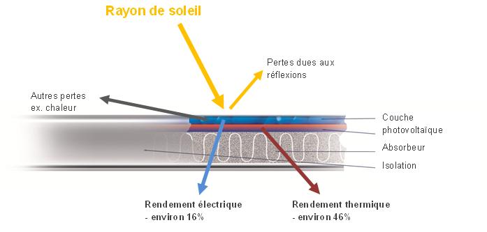 panneau solaire hybride rendement. Black Bedroom Furniture Sets. Home Design Ideas